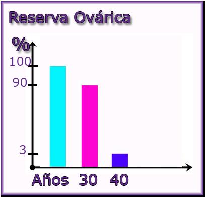 reserva ovarica